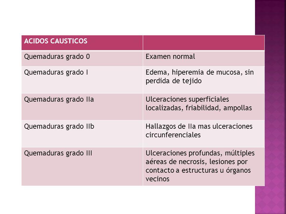 ACIDOS CAUSTICOS Quemaduras grado 0. Examen normal. Quemaduras grado I. Edema, hiperemia de mucosa, sin perdida de tejido.