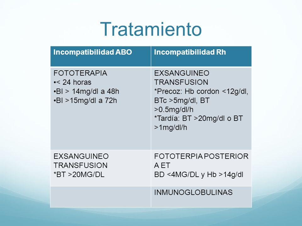 Tratamiento Incompatibilidad ABO Incompatibilidad Rh FOTOTERAPIA