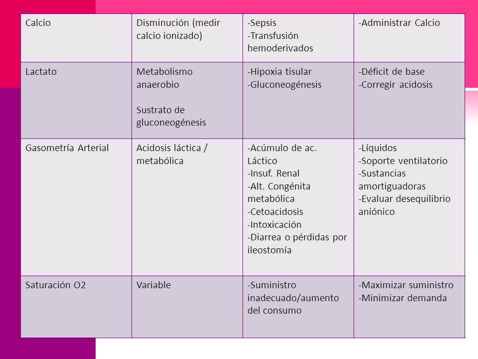 Calcio Disminución (medir calcio ionizado) -Sepsis. -Transfusión hemoderivados. -Administrar Calcio.