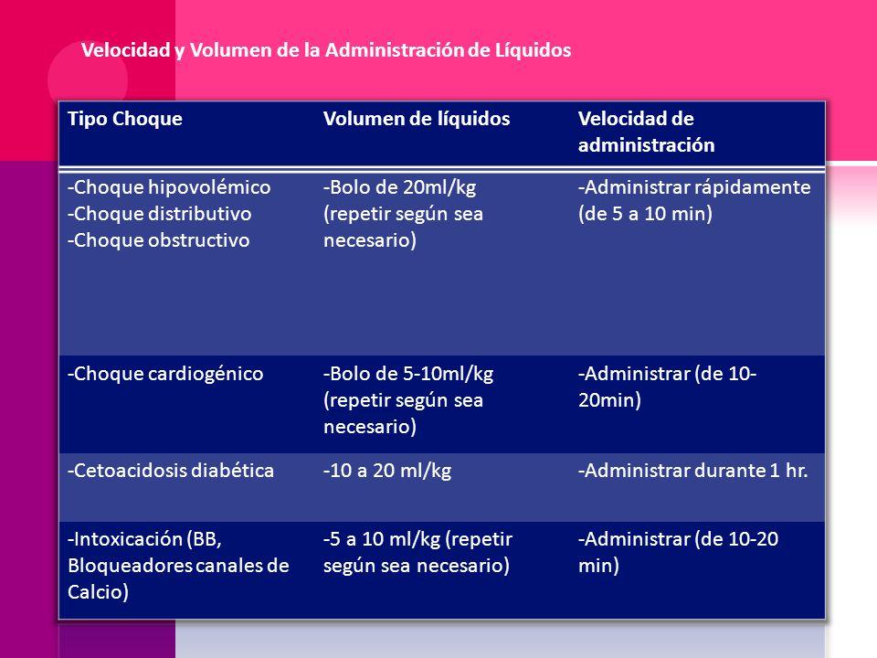 Velocidad y Volumen de la Administración de Líquidos