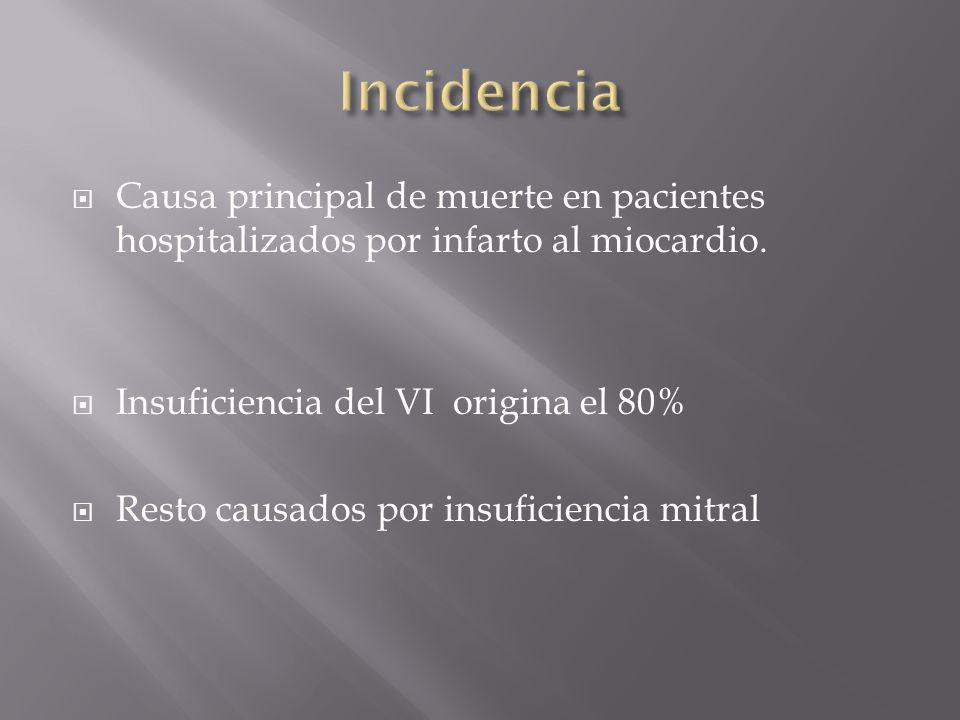 Incidencia Causa principal de muerte en pacientes hospitalizados por infarto al miocardio. Insuficiencia del VI origina el 80%