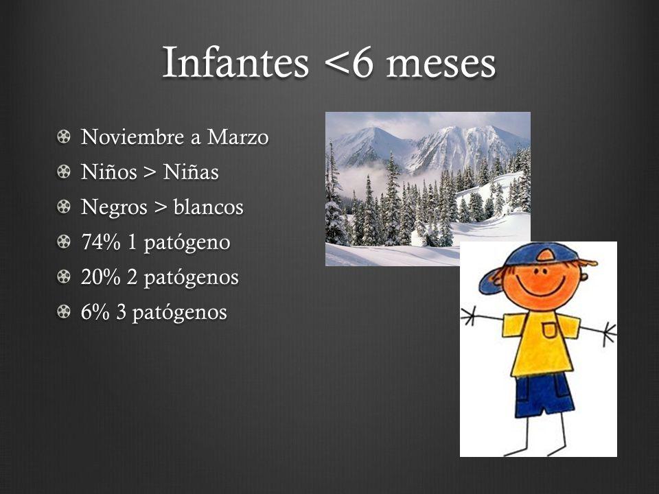 Infantes <6 meses Noviembre a Marzo Niños > Niñas