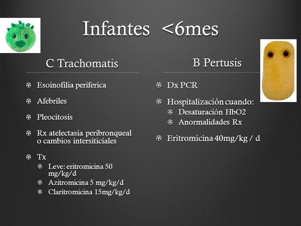 Infantes <6mes C Trachomatis B Pertusis Dx PCR