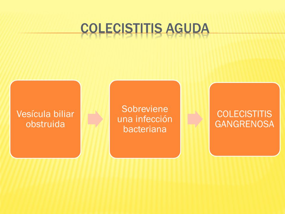 COLECISTITIS AGUDA Vesícula biliar obstruida
