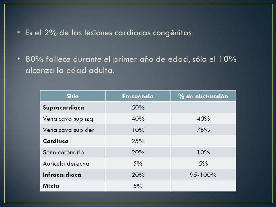 Es el 2% de las lesiones cardiacas congénitas