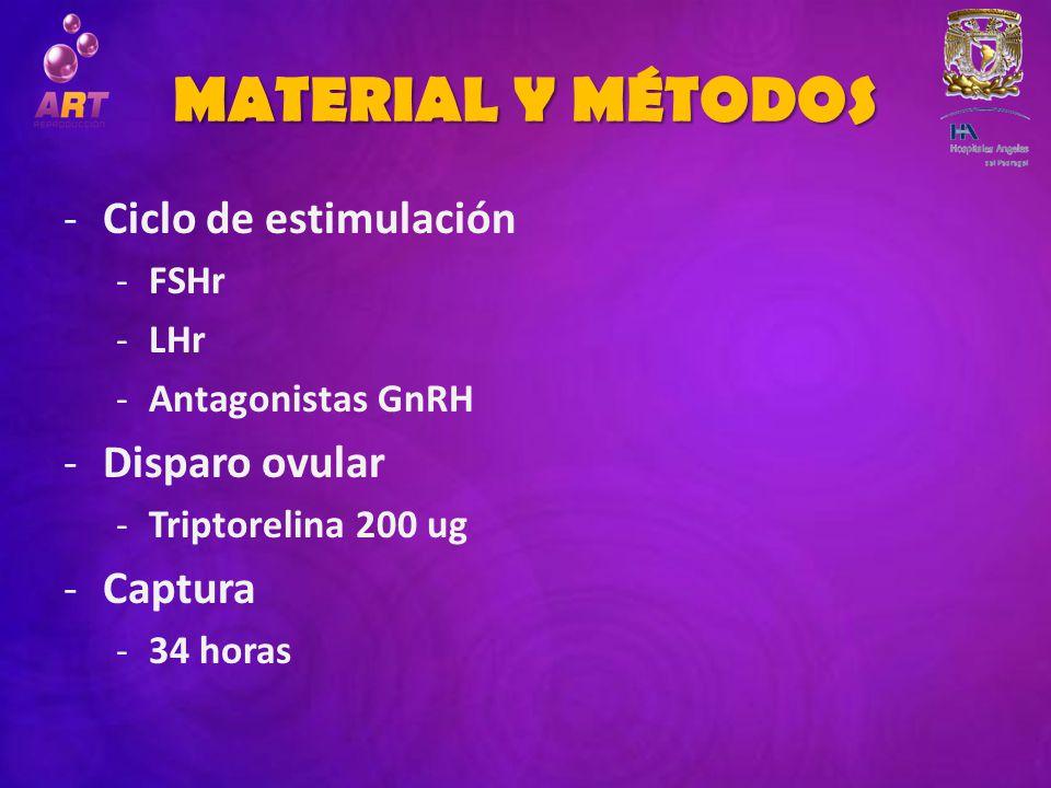 MATERIAL Y MÉTODOS Ciclo de estimulación Disparo ovular Captura FSHr