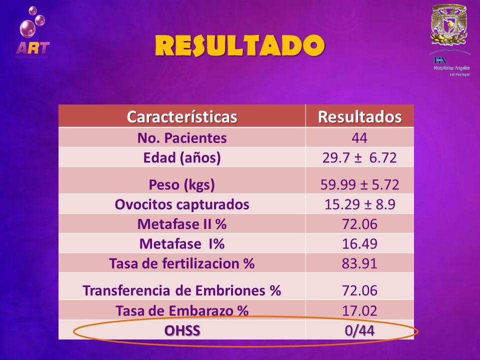 Tasa de fertilizacion % Transferencia de Embriones %