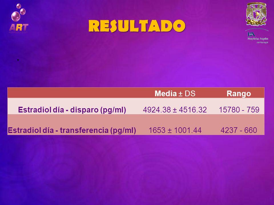 Estradiol día - disparo (pg/ml) Estradiol día - transferencia (pg/ml)