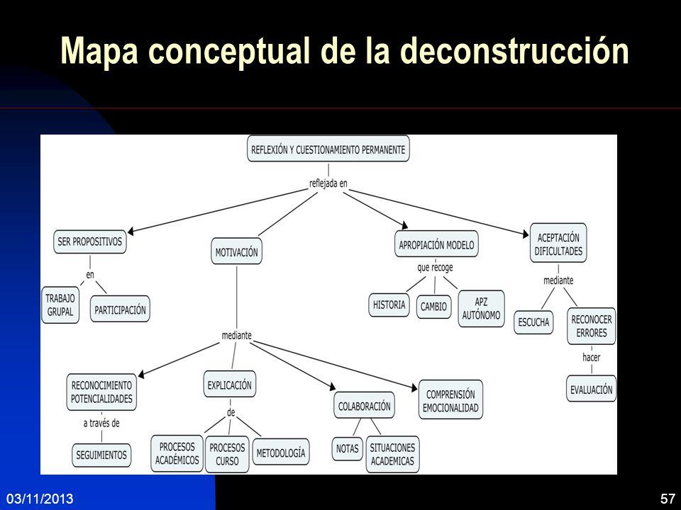 Mapa conceptual de la deconstrucción