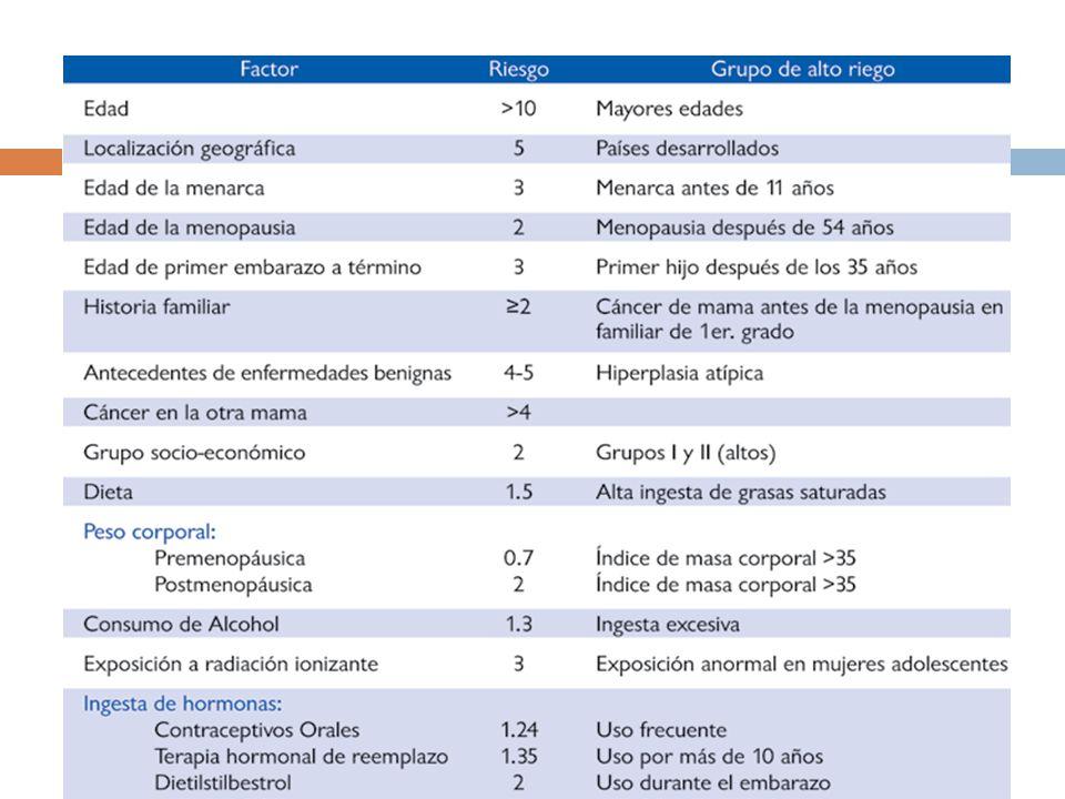 Factores de riesgo AHF 1 familiar directo: > 1.8 veces
