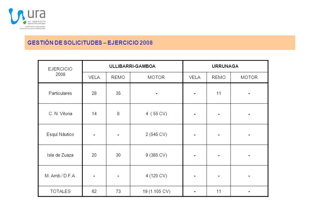 GESTIÓN DE SOLICITUDES – EJERCICIO 2008 -