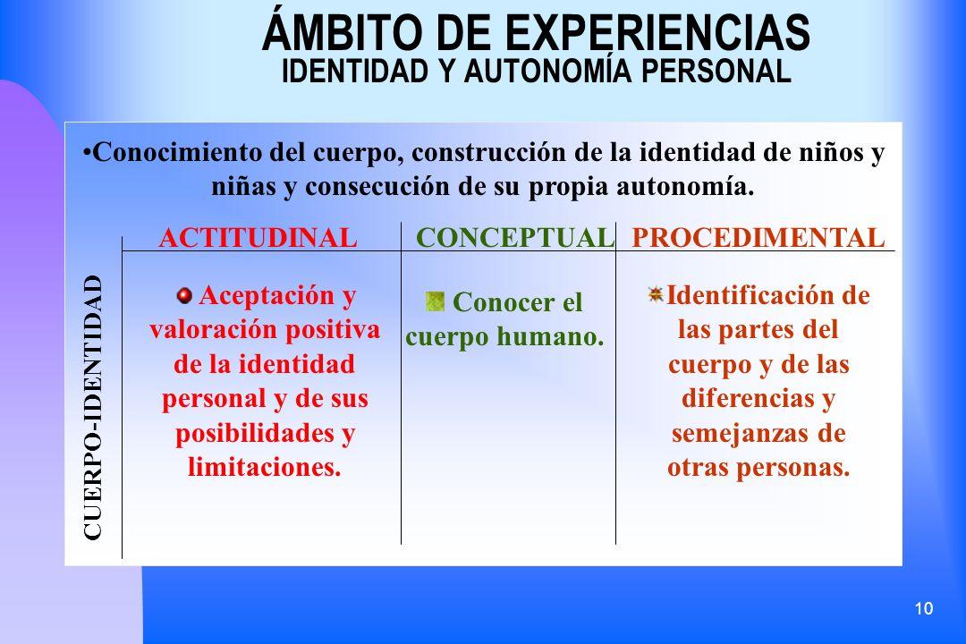 ÁMBITO DE EXPERIENCIAS IDENTIDAD Y AUTONOMÍA PERSONAL