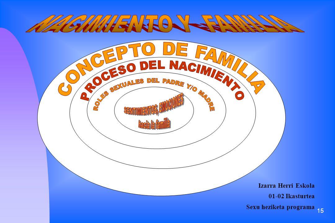 NACIMIENTO Y FAMILIA Izarra Herri Eskola 01-02 Ikasturtea