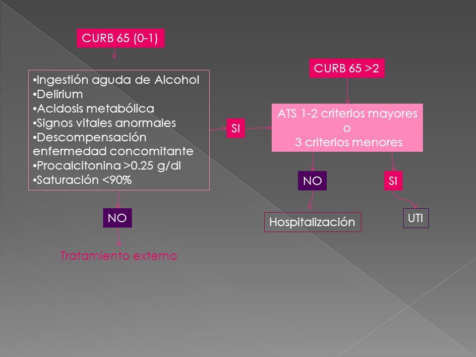 ATS 1-2 criterios mayores