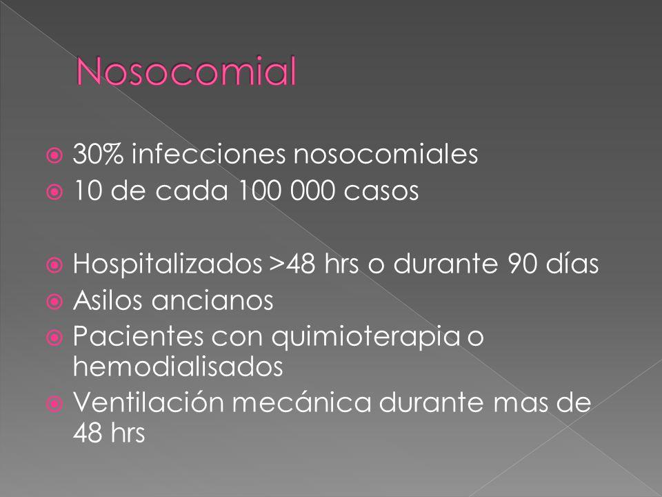 Nosocomial 30% infecciones nosocomiales 10 de cada 100 000 casos