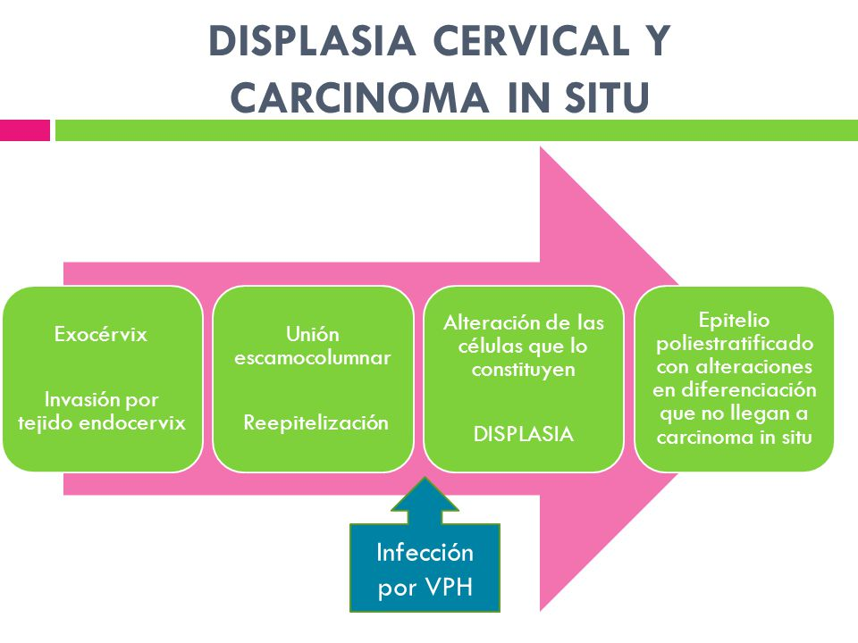 DISPLASIA CERVICAL Y CARCINOMA IN SITU