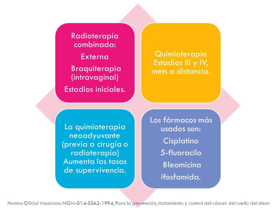 Radioterapia combinada: Externa Braquiterapia (intravaginal)
