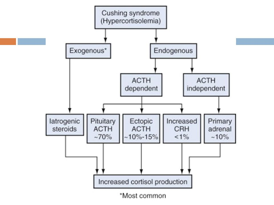 Figure 57–6 Clinically relevant causes of excess cortisol production