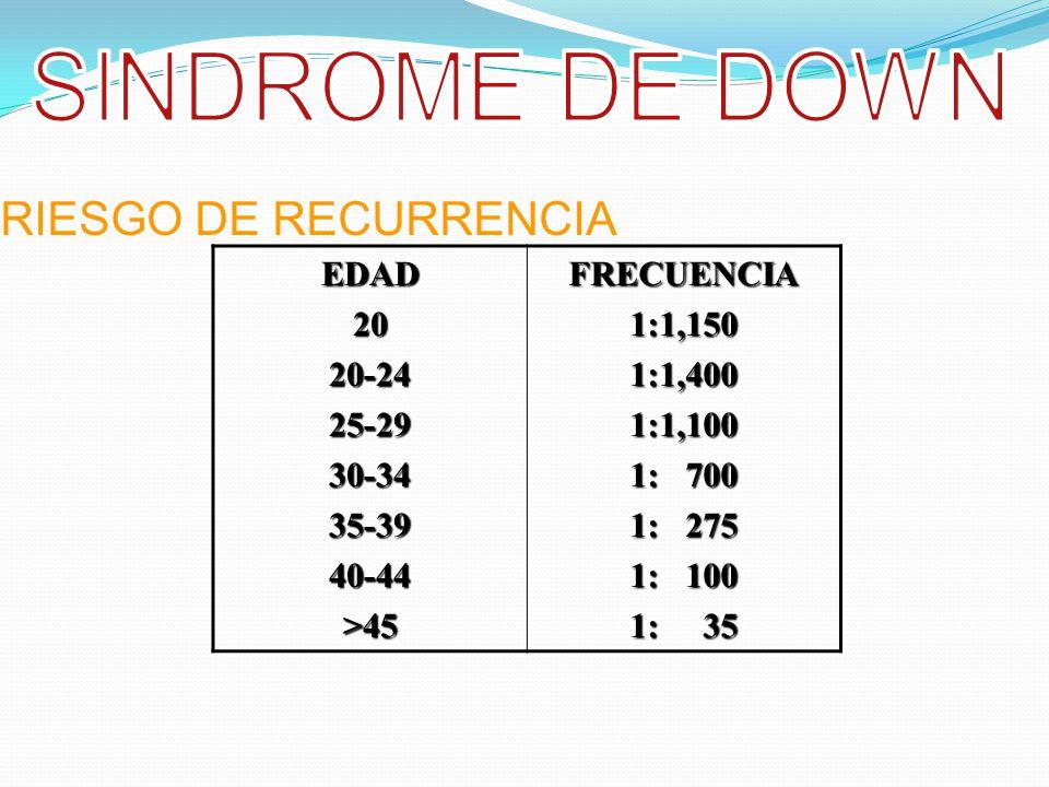 SINDROME DE DOWN RIESGO DE RECURRENCIA EDAD 20 20-24 25-29 30-34 35-39