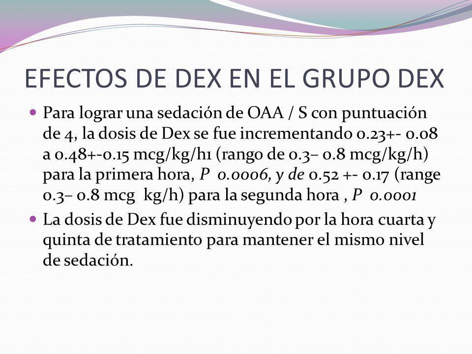 EFECTOS DE DEX EN EL GRUPO DEX