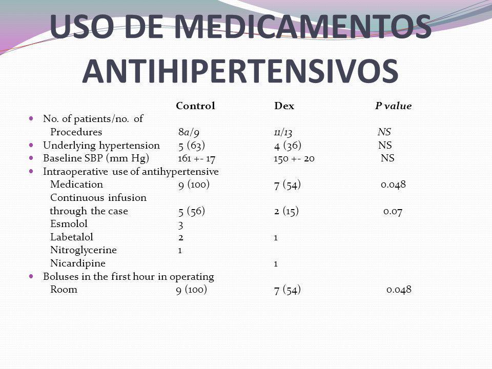 USO DE MEDICAMENTOS ANTIHIPERTENSIVOS