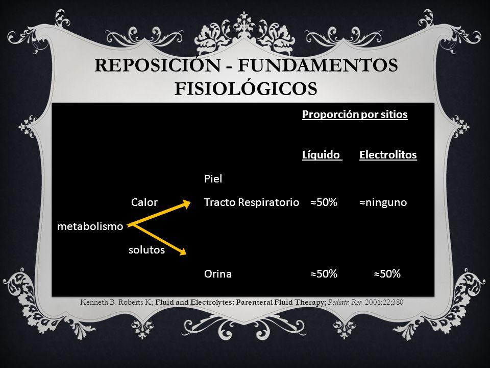 REPOSICIÓN - Fundamentos fisiológicos