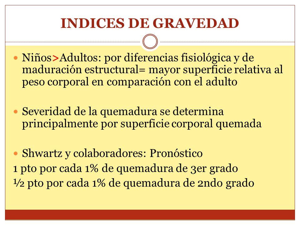 INDICES DE GRAVEDAD