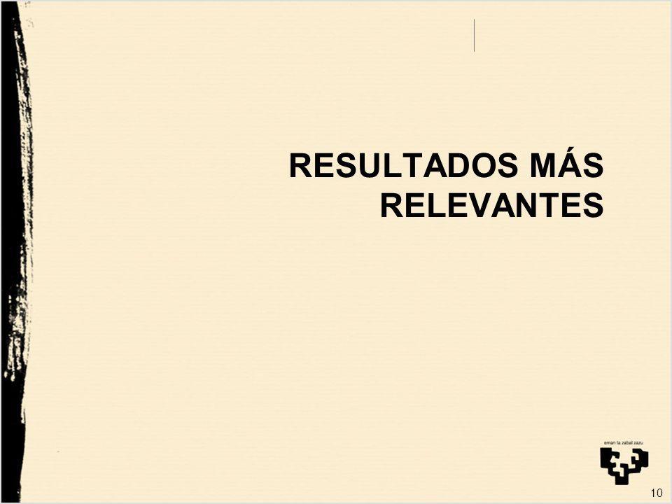 RESULTADOS MÁS RELEVANTES