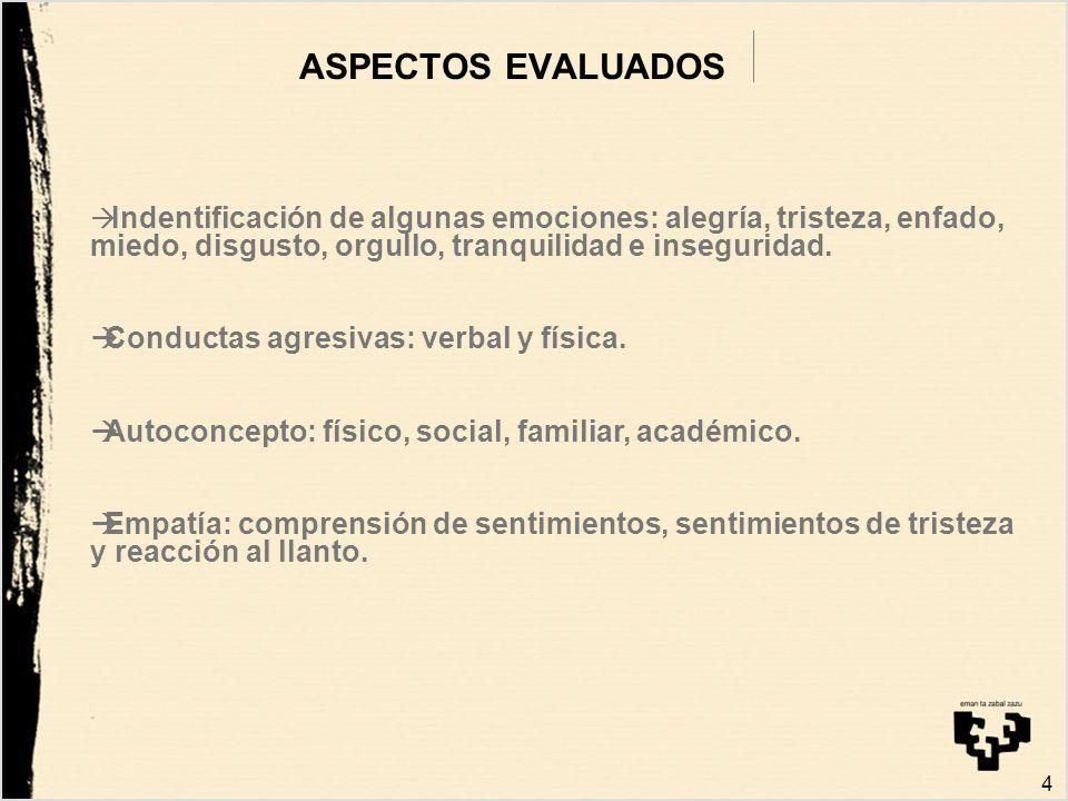 ASPECTOS EVALUADOS Conductas agresivas: verbal y física.