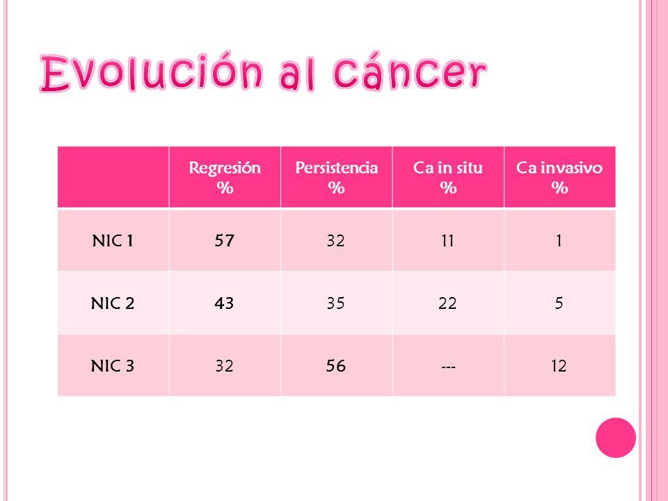 Evolución al cáncer Regresión % Persistencia Ca in situ Ca invasivo