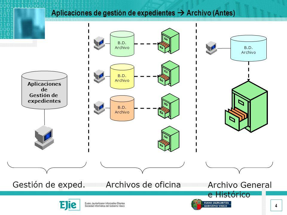 Aplicaciones de gestión de expedientes  Archivo (Antes)