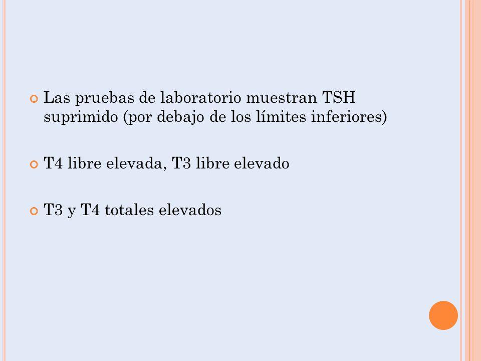 Las pruebas de laboratorio muestran TSH suprimido (por debajo de los límites inferiores)