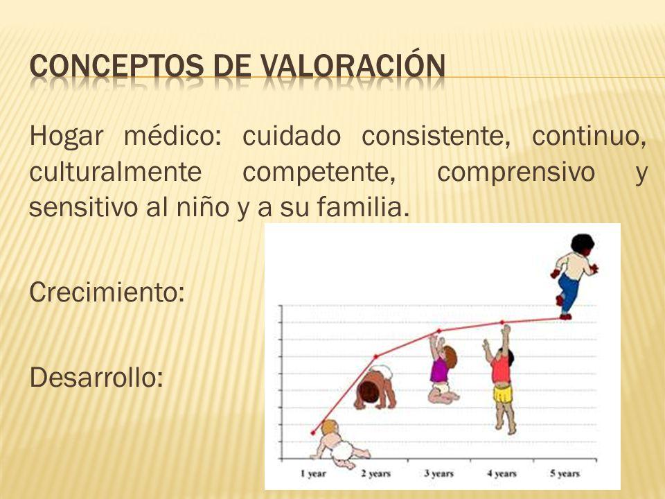Conceptos de valoración