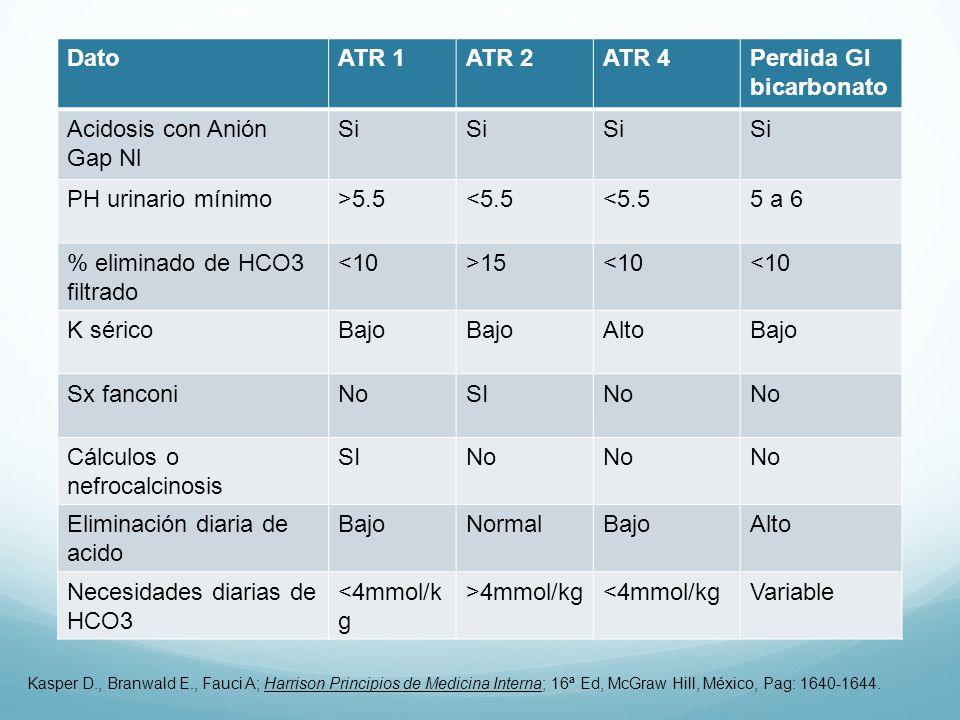 Perdida GI bicarbonato Acidosis con Anión Gap Nl Si PH urinario mínimo