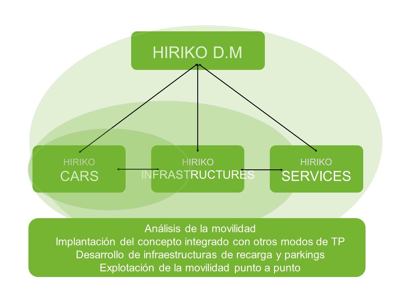HIRIKO D.M CARS SERVICES INFRASTRUCTURES Análisis de la movilidad
