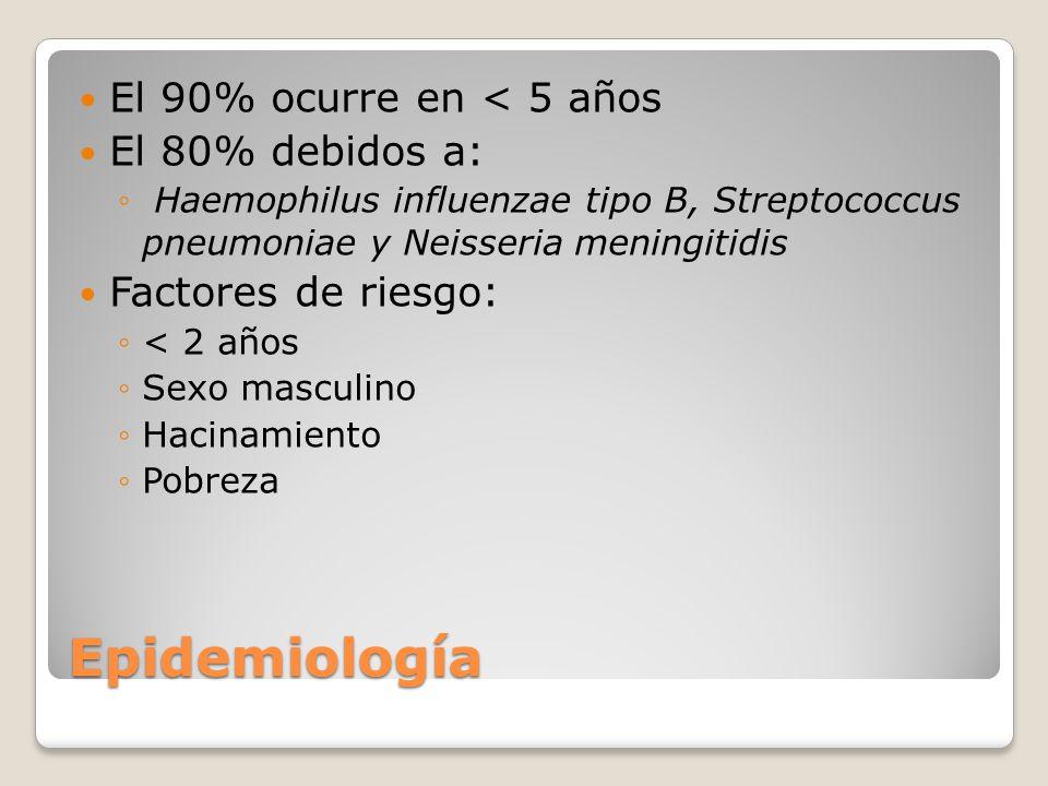 Epidemiología El 90% ocurre en < 5 años El 80% debidos a: