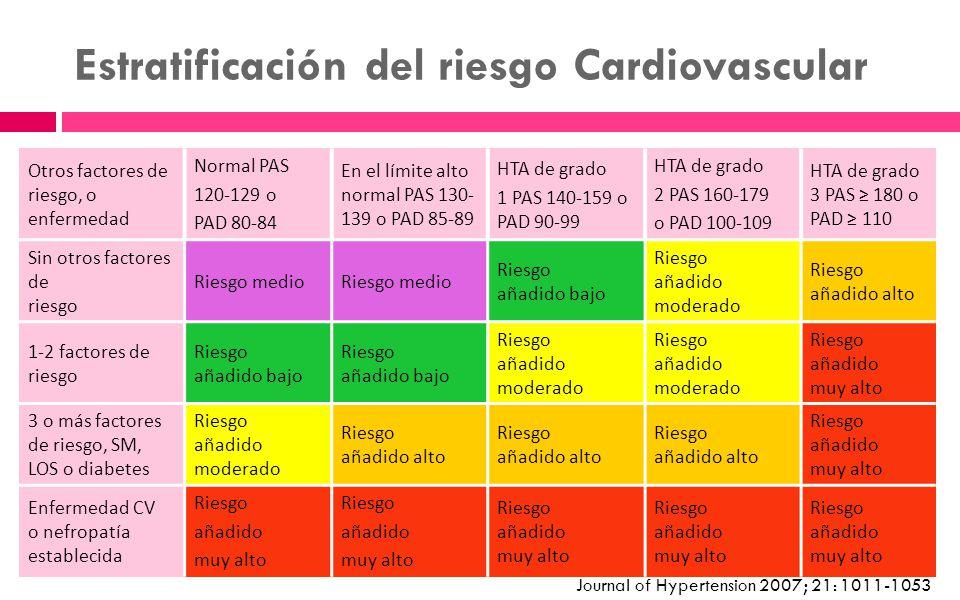 Estratificación del riesgo Cardiovascular