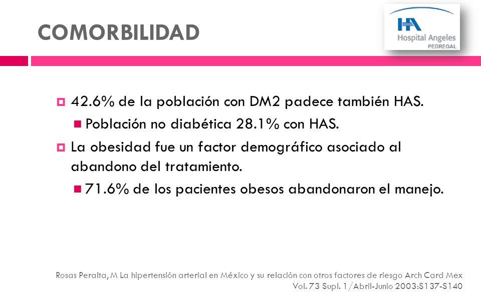 COMORBILIDAD 42.6% de la población con DM2 padece también HAS.