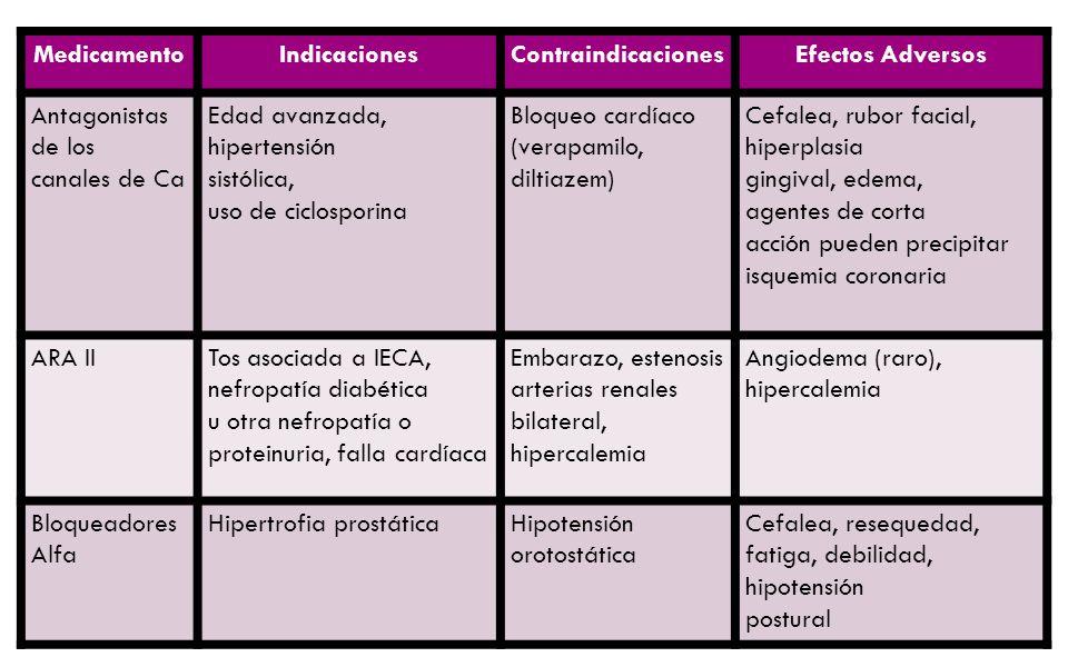Medicamento Indicaciones. Contraindicaciones. Efectos Adversos. Antagonistas de los. canales de Ca.