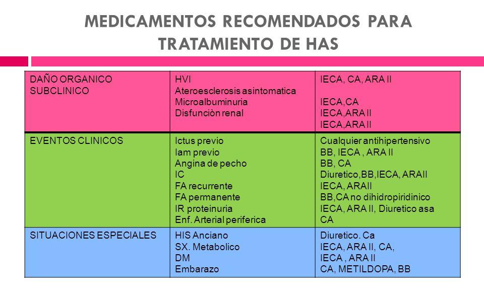 MEDICAMENTOS RECOMENDADOS PARA TRATAMIENTO DE HAS