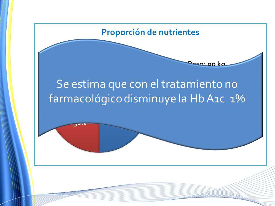 ¿Cuál es la recomendación dietética y el plan nutricional de esta paciente ¿Cuál es el IMC meta de un paciente diabético ¿Cuánto espera que disminuya la HbA1c con estas recomendaciones