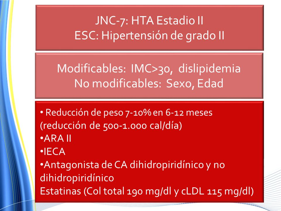 ESC: Hipertensión de grado II ¿Qué grado de HAS tiene la paciente