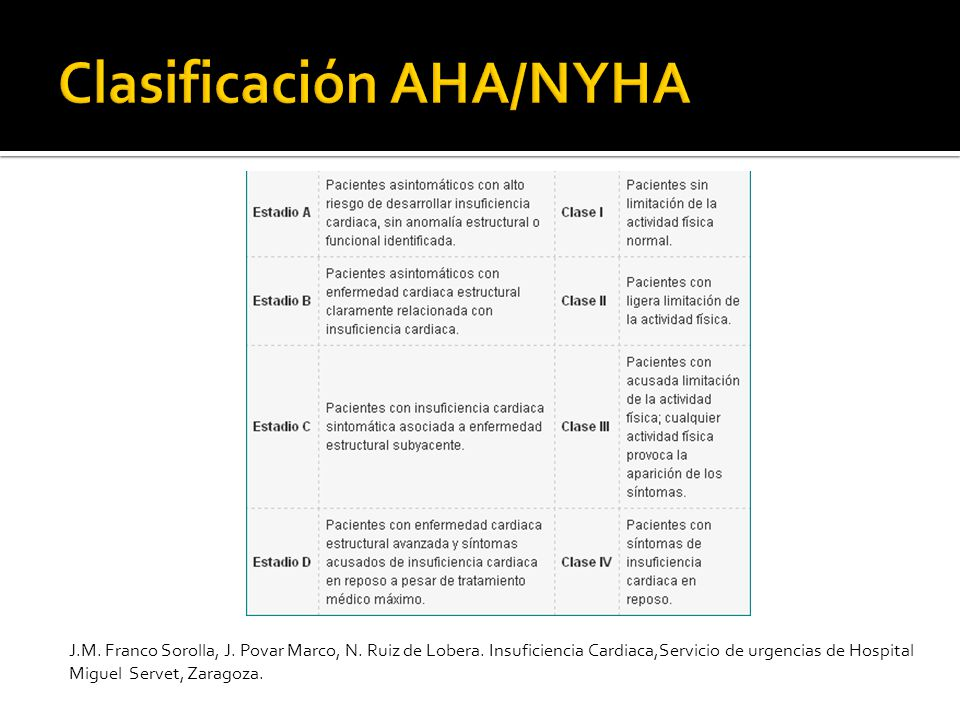 Clasificación AHA/NYHA