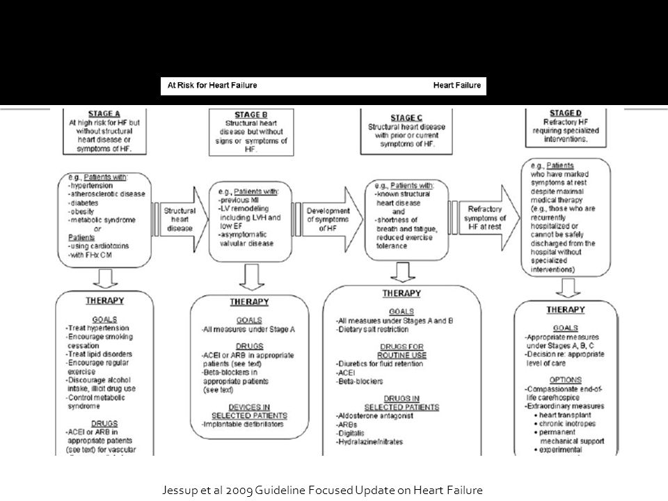 Jessup et al 2009 Guideline Focused Update on Heart Failure