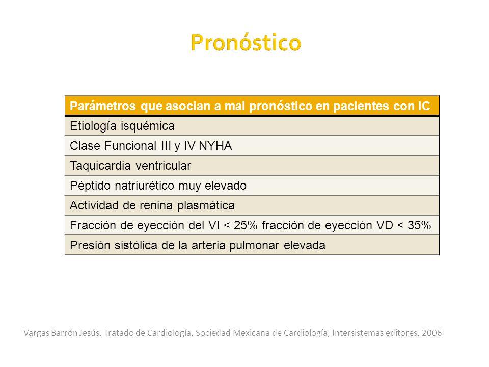 Pronóstico Parámetros que asocian a mal pronóstico en pacientes con IC