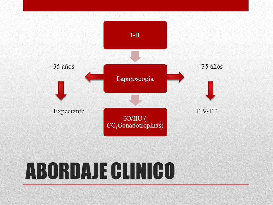 IO/IIU ( CC,Gonadotropinas)