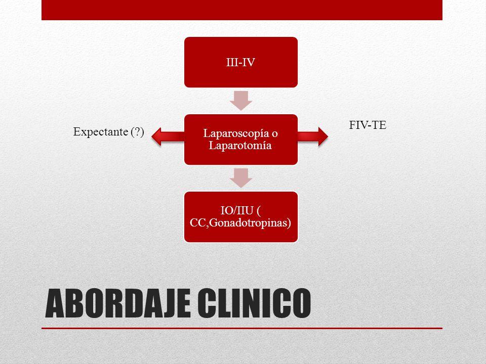 ABORDAJE CLINICO FIV-TE Expectante ( ) III-IV