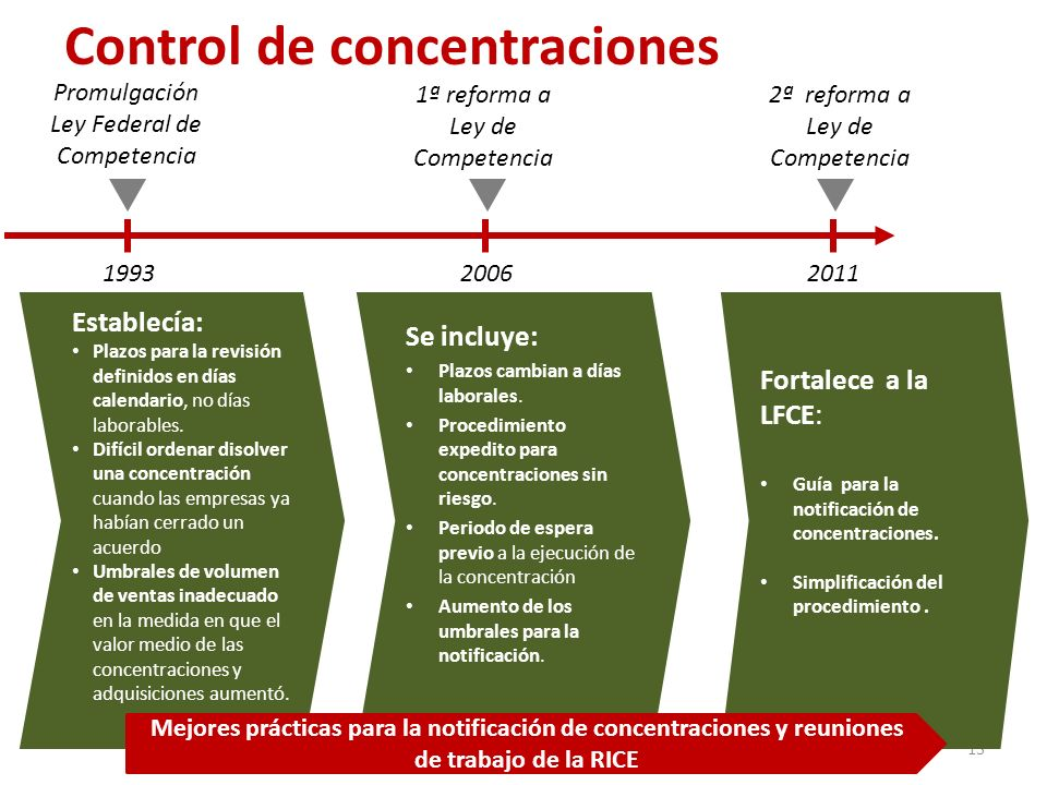 Control de concentraciones