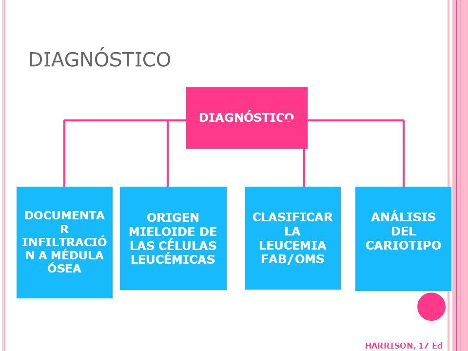 DIAGNÓSTICO DIAGNÓSTICO ORIGEN MIELOIDE DE LAS CÉLULAS LEUCÉMICAS