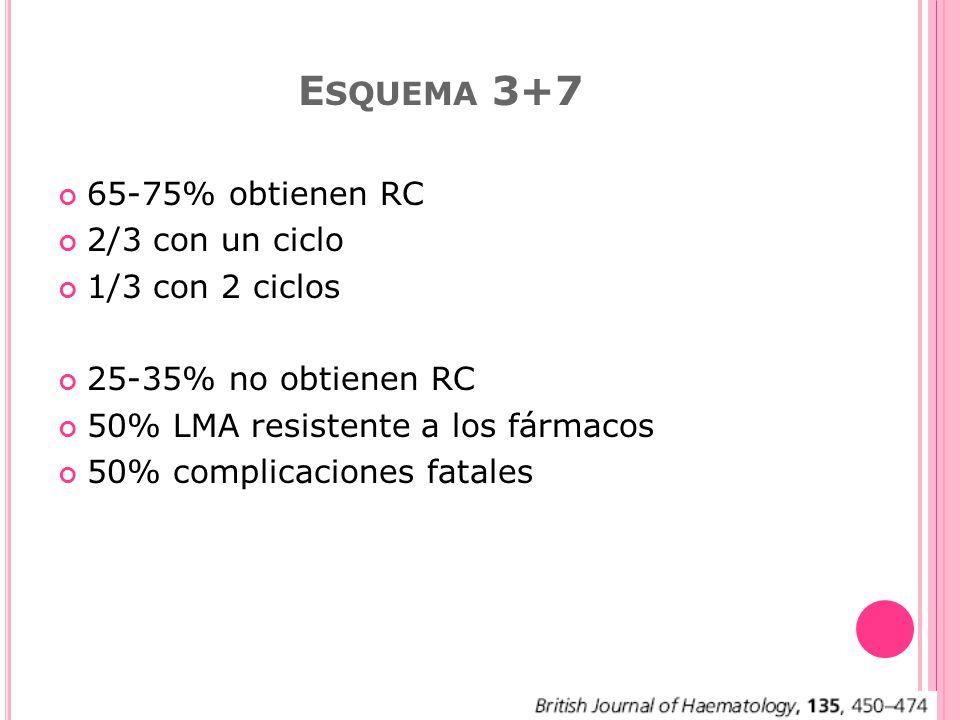Esquema 3+7 65-75% obtienen RC 2/3 con un ciclo 1/3 con 2 ciclos
